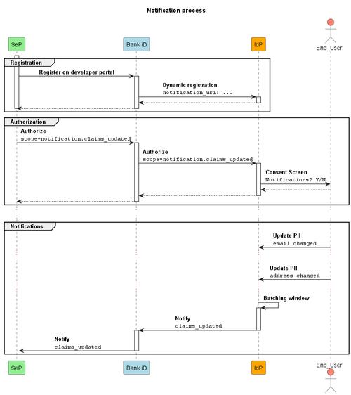 Notifications diagram